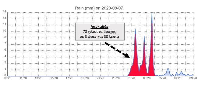 20200807 lag timeline f
