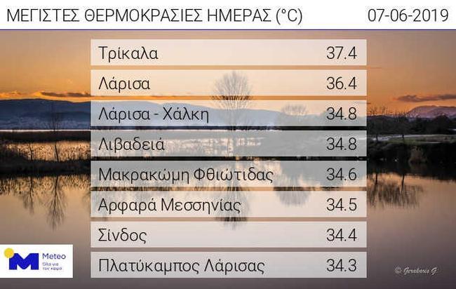 20190607 WEB daily max temp result - Στους 35 βαθμούς έφτασε η θερμοκρασία σήμερα στη Λάρισα
