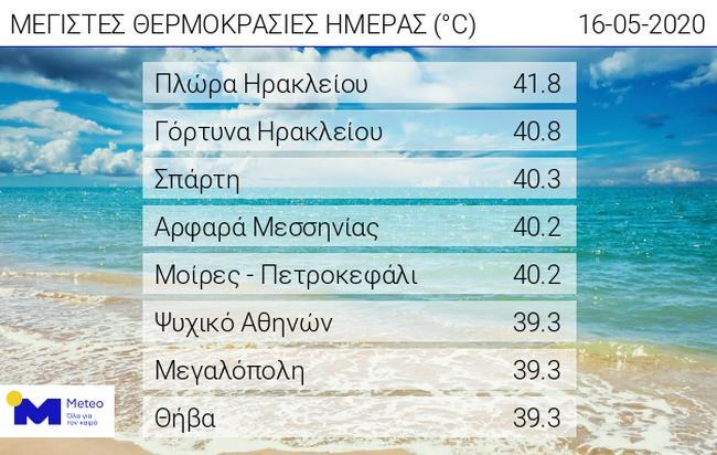 Ρεκόρ θερμοκρασίας στο Αρφαρά Μεσσηνίας..
