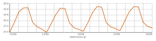Το παρακάτω γράφημα παράγεται από το παγκόσμιο μοντέλο πρόγνωσης καιρού. Η  πορτοκαλί γραμμή δείχνει την τάση της μέσης τιμής της θερμοκρασίας στη 126b0bd8321