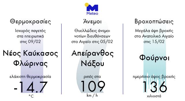 Meteo Gr
