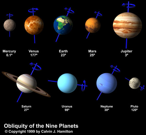 επίπεδα περιστροφής πλανητών